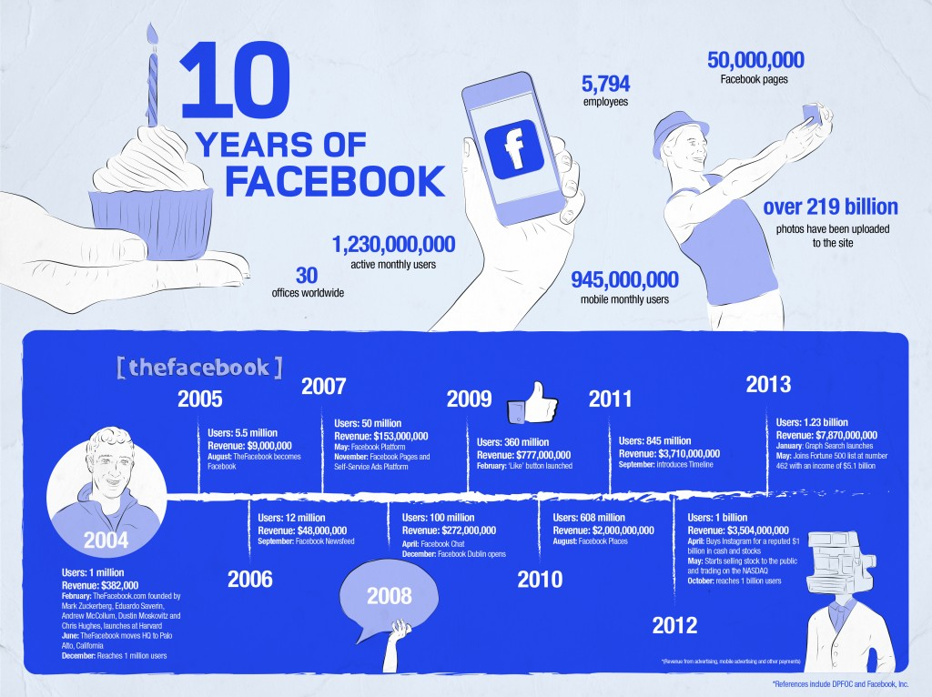 2014 and 10 years of Facebook